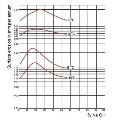 Fig. 2 Alkali attack on borosilicate glass 3.3 as a function of temperature & Concentration