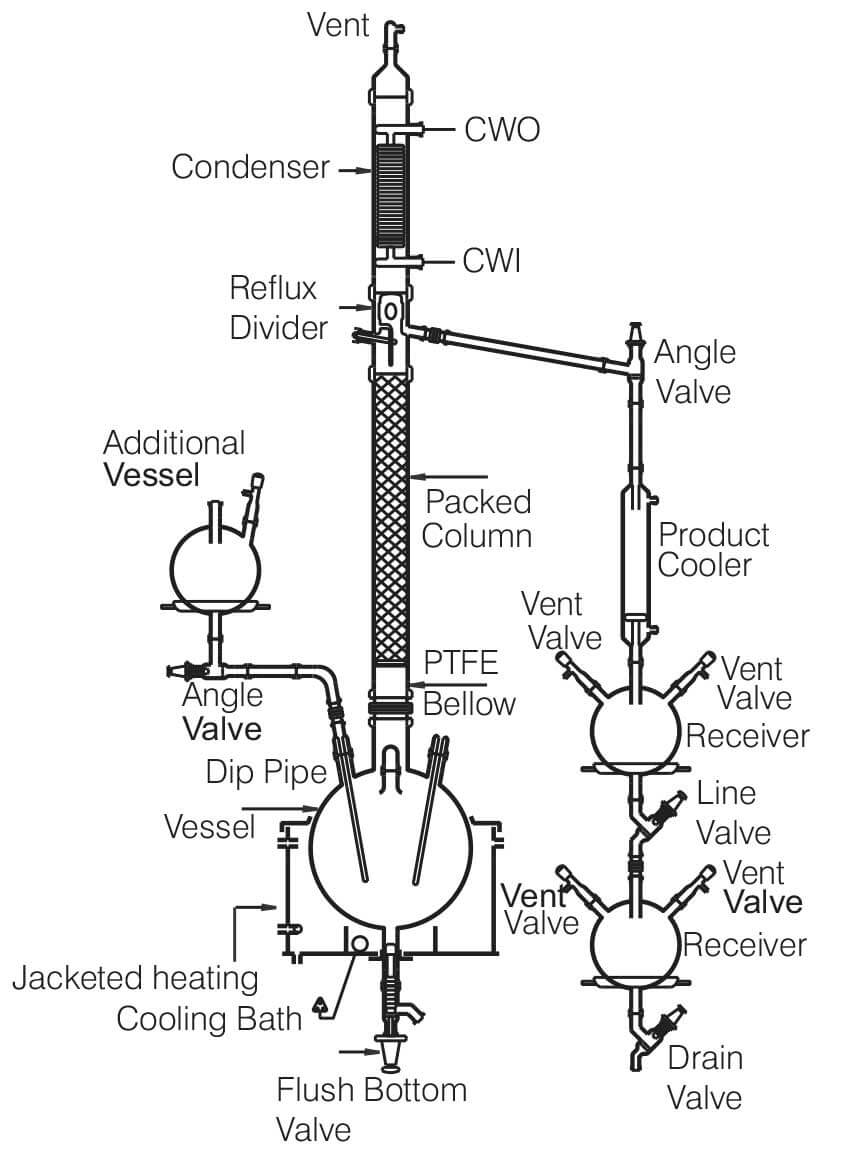 glass distillation unit  simple    reaction distillation