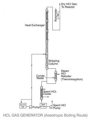 hcl gas generator systems boiling route Manufacturers, Suppliers, and Exporters India