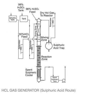 hcl gas generator systems sulphuric acid route Manufacturers, Suppliers, and Exporters India