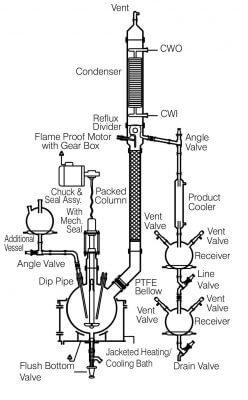 Reaction Distillation Unit, Borosilicate Glass Reaction Distillation Unit Manufacturers India