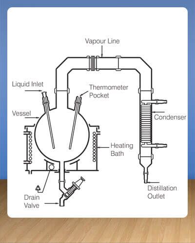 package units, simple distillation unit, reaction unit, reaction distillation unit, fractional distillation unit